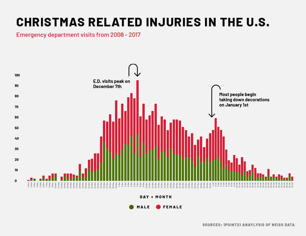 Christmas Related Injuries Chart
